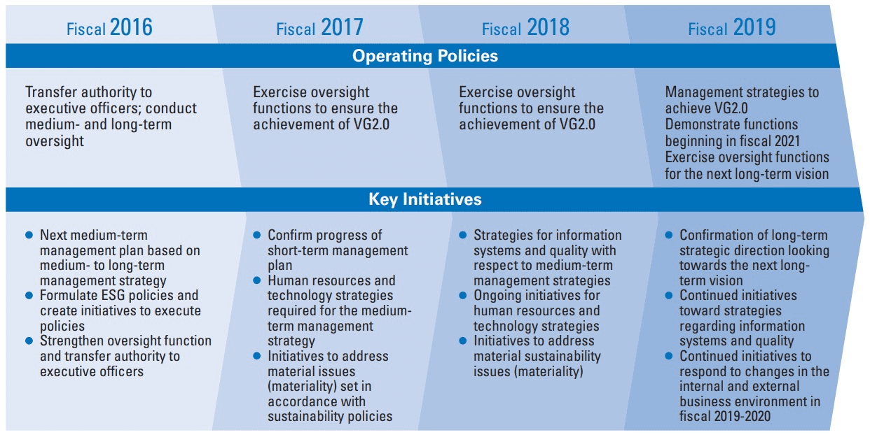 Policy for the Operation of the Board of Directors for Fiscal 2016 to 2019