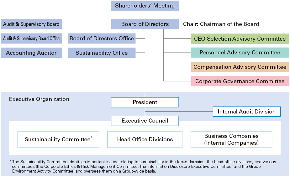 OMRON's Corporate Governance Structure