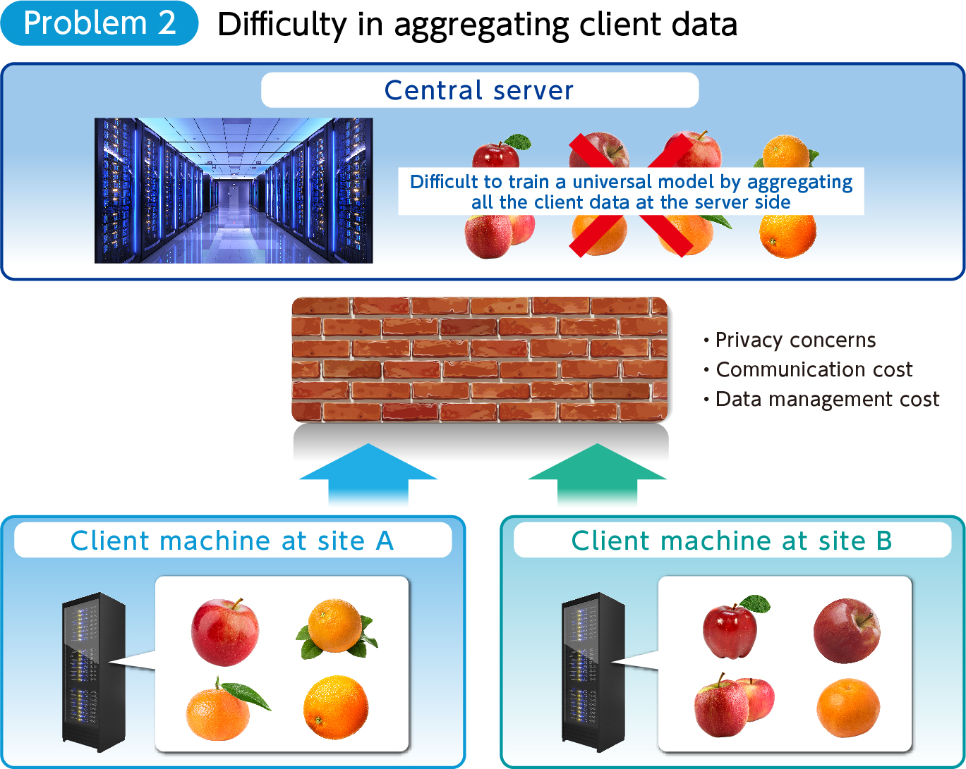 Problem 2: Difficulty in aggregating client data