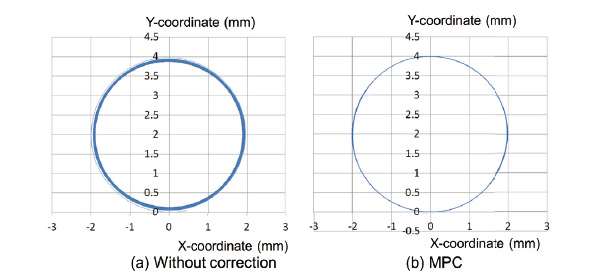 Fig. 5 Comparison of trajectories in the case of command velocity change