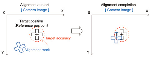Fig. 9 Outline of alignment