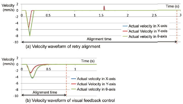 Fig. 11 Comparison of the stage velocity in each axis