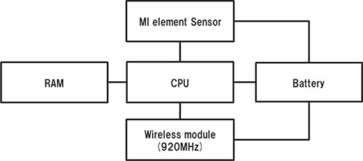 Fig. 2 Configuration of the wireless geomagnetic vehicle sensor