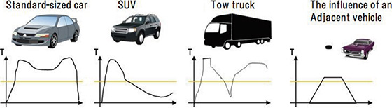 Fig. 4 Magnetic field variation amounts for respective vehicle types (Outline)