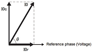 Fig. 1 Relationship between I0r and I0c