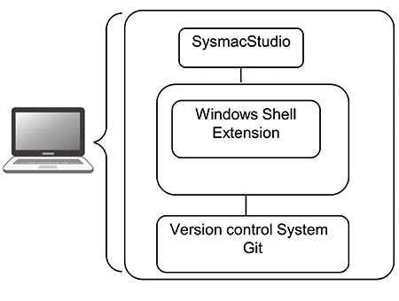 Fig. 1 Collaborative configuration with version control system