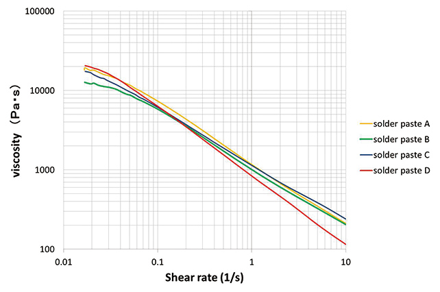 Fig. 5 Shear Rate vs. Viscosity Measurement Results