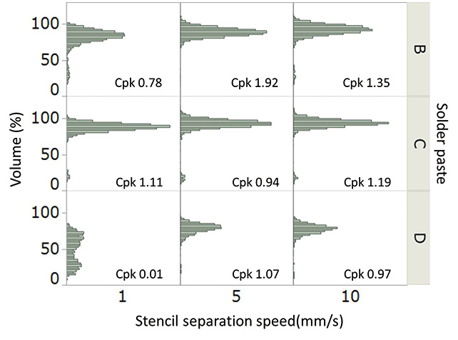 Fig. 7 Stencil Separation Speed vs. Printing Volume