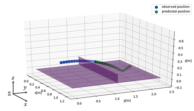 Fig. 2 Conceptual image of the incoming ball trajectory prediction