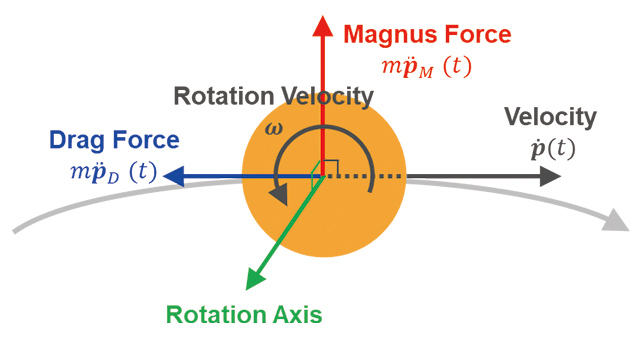 Fig. 3 Aerodynamic force on the ball
