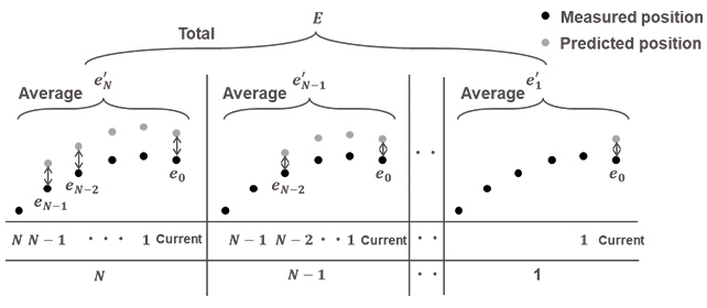 Fig. 6 Conceptual image of rotation speed estimation