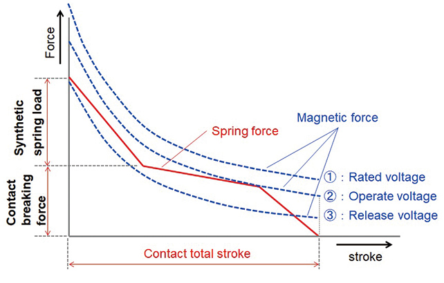 Fig. 1 Magnetic Force and Spring Load