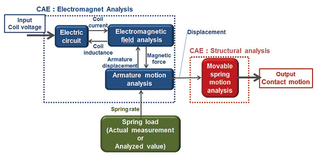 Fig. 3 Coupling Flow of Electromagnet Analysis and Structural Analysis