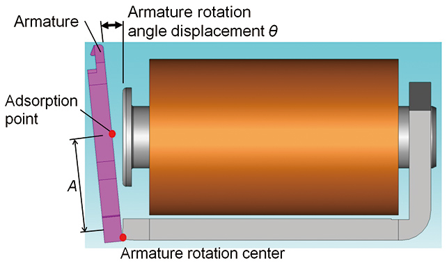 Fig. 4 Armature Angular Displacement
