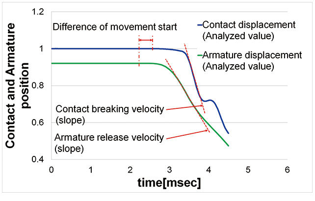 Fig. 9 Analysis Results of Contact and Armature Transient Behavior in Releasing