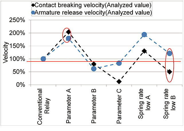 Fig. 10 Contact Behavior Analysis Results in Releasing