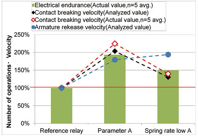 Fig. 11 Results of Electrical endurance with Contact Breaking velocity and Armature Release velocity
