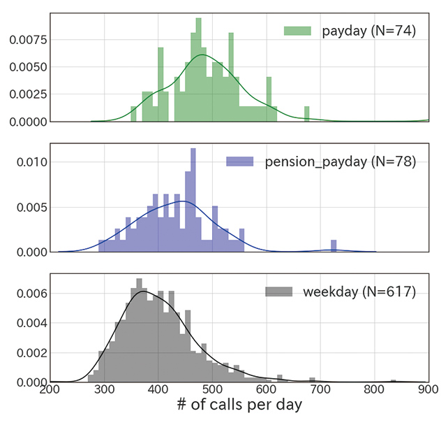 Fig. 2 Frequency distributions of intraday call volume on the payday and pension payment day of each month