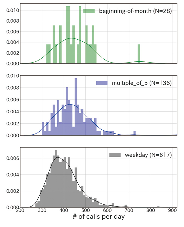 Fig. 4 Frequency distributions of intraday call volume on the first day of each month and on the days ending in 5 or 0