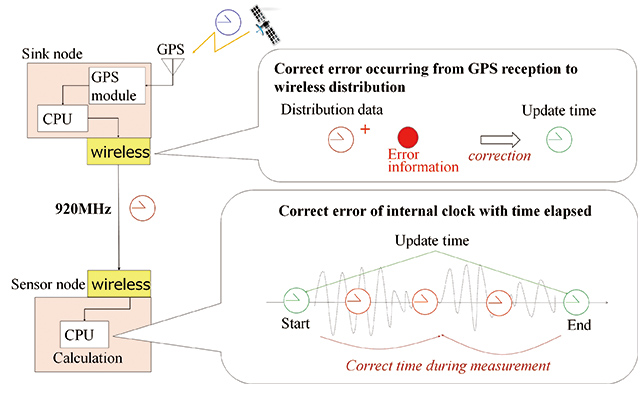 Fig. 10 Conceptual image of the time correction process