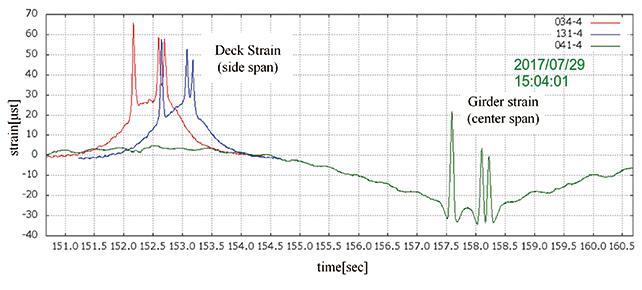 Fig. 20 Typical measurement data of live load and girder strain