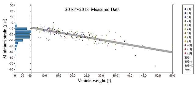 Fig. 21 Correlation between live load (vehicle weight) and girder strain