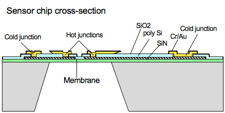 Sensor chip cross-section