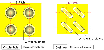 Circuler hole: Conventional probe pin / Oval hole: Electroformed probe pin