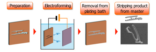 Terminal Shape Formation through Electroforming Technology