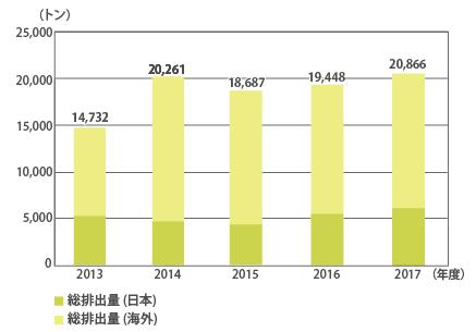 廃棄物等排出量(日本・海外) |...